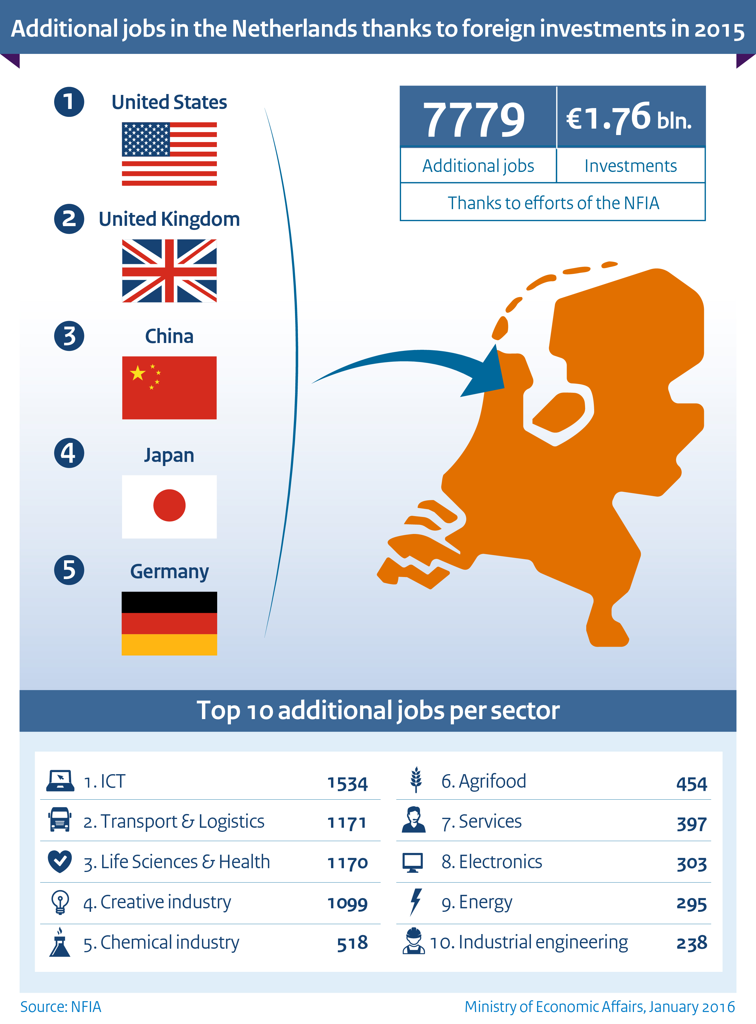 Foreign Investment In The Netherlands Creates 9 300 Jobs