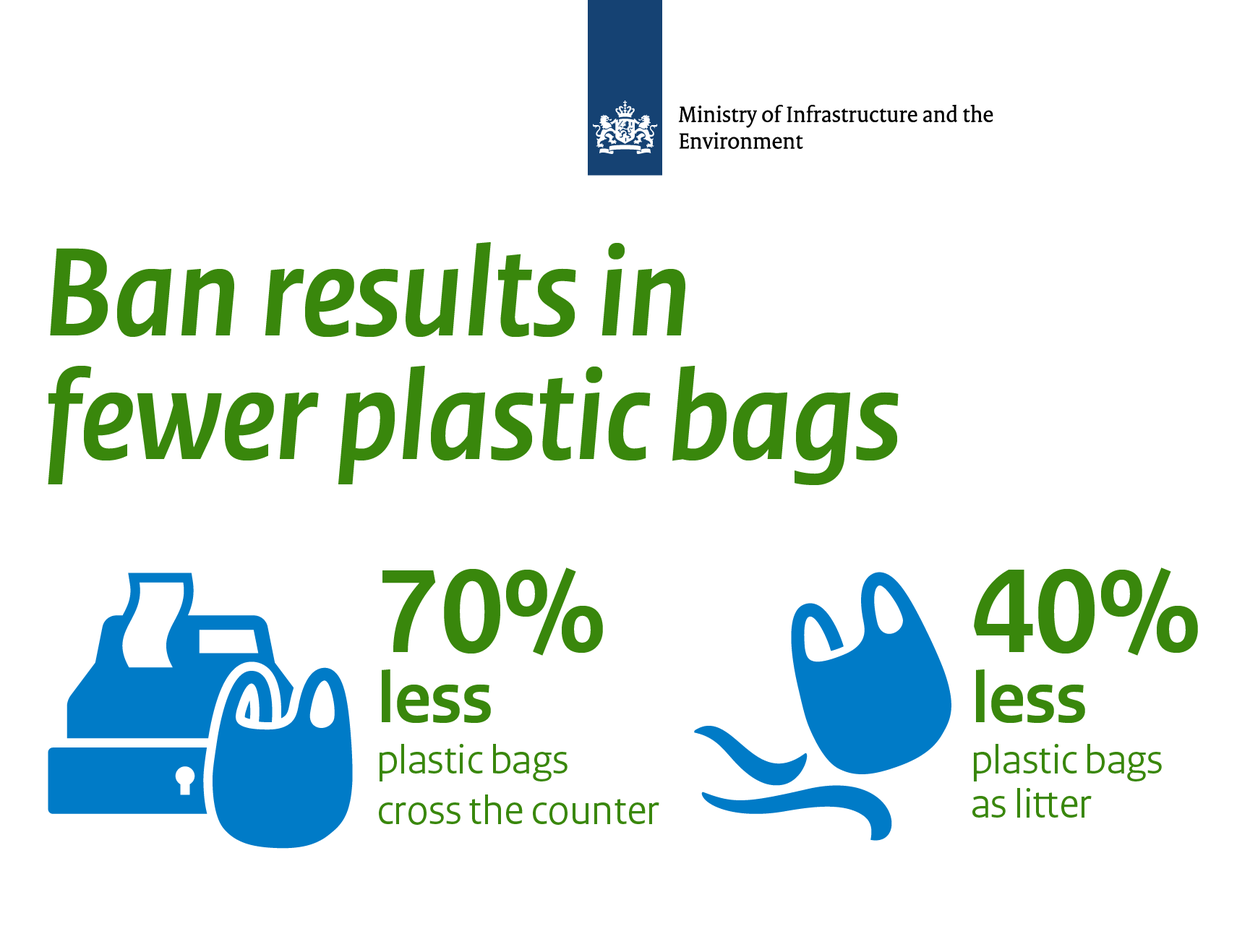 Ban on free plastic bags | Environment | Government.nl