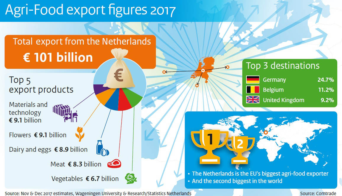 Agricultural exports worth nearly €92 billion in 2017 | News