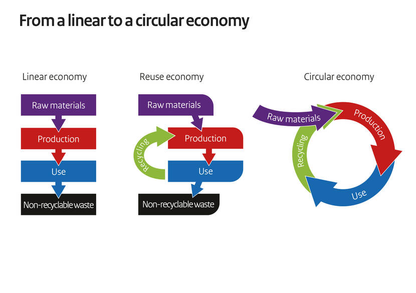 From a linear to a circular economy. Illustration from [Government.nl].