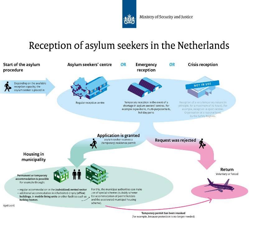 Infographic Reception of asylum seekers in the Netherlands