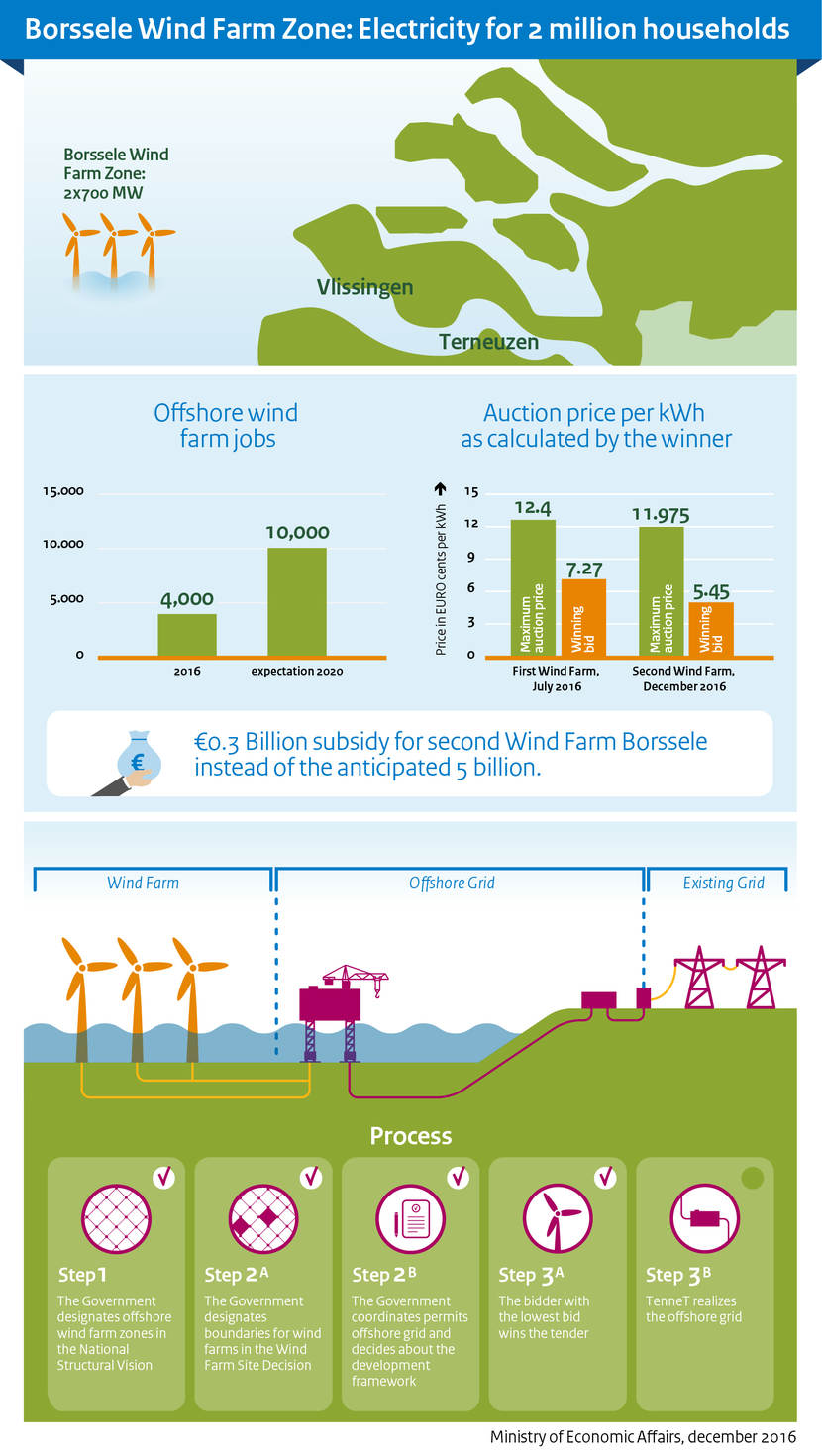 Infographic Borssele wind farm zone: elektricity for 2 million households