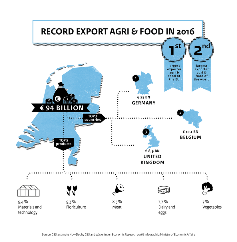 Infographic Agri & food exports achieve record high in 2016