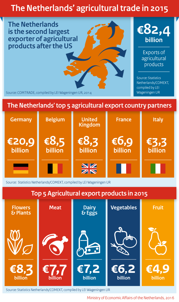 Infographic: The Netherlands agricultural trade in 2015